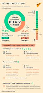 Результаты ЕНТ 2019